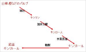 (図1)キシリトールの作り方